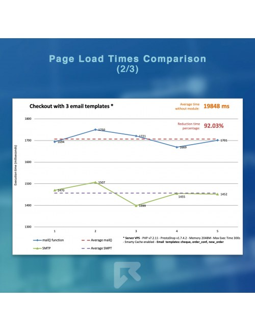 Page load times comparison of the module Ultra Fast Email Sender Optimizer for PrestaShop